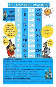 Infografía sobre Números Romanos