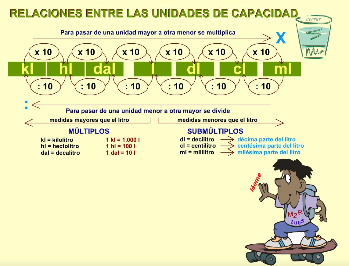 RELACIONES UNIDADES CAPACIDAD. ACTIVIDAD INTERACTIVA MATEMÁTICAS 4º PRIMARIA