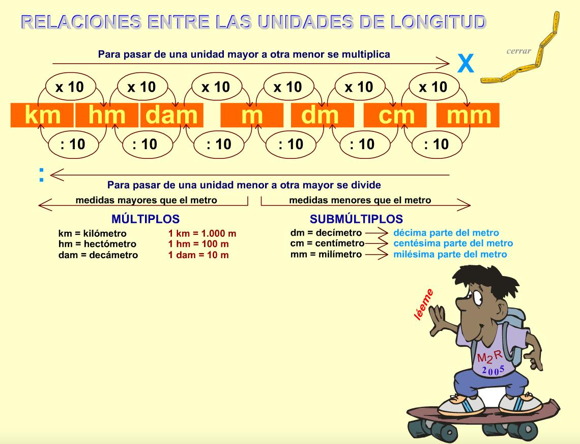 RELACIONES ENTRE UNIDADES DE LONGITUD. ACTIVIDAD INTERACTIVA MATEMÁTICAS 4º PRIMARIA