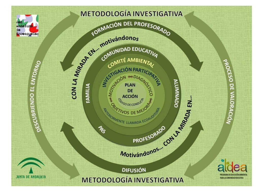 Programa Aldea. Metodología Investigativa